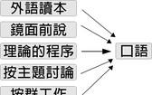 對外漢語口語教學方法新探