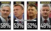 後弗爵時代4任主教練執教勝率。(圖源:互聯網)