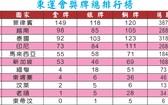 第三十屆東南亞運動會圓滿閉幕   越南居總排行榜第二位