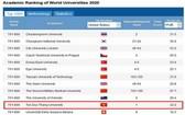 越南孫德勝大學(TDTU) 首次躋身世界大學701至800強。(圖源:ARWU 網站截圖)