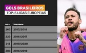 巴西球員一共打進196個進球,創近五個賽季新低。(圖源:互聯網)