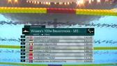 Thành tích vòng loại giúp Bích Như lọt vào đợt bơi chung kết.