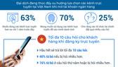 Công bố khảo sát của FICO về việc đăng ký tài khoản ngân hàng trực tuyến
