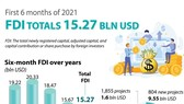 Vietnam attracts over US$15 billion of FDI in six months
