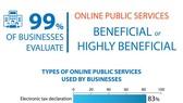 Businesses: Online public services beneficial