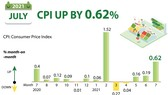 July CPI up by 0.62 percent month-on-month