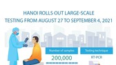 Hanoi rolls out large-scale coronavirus testing drive