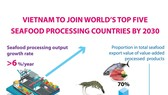 Vietnam to join world's top five seafood processing countries by 2030