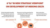 """8 """"Gs"""" in new strategic viewpoint on development of Mekong Delta"""