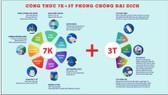 """""""Công thức 7K+3T"""" - Thêm sáng kiến phòng ngừa Covid-19 cho doanh nghiệp và người dân"""