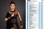 Nghệ sĩ Việt thứ hai xuất hiện trên bảng xếp hạng Billboard