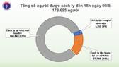 29 ca mắc mới Covid-19 tại 3 tỉnh miền Trung, hơn 17 vạn người cách ly