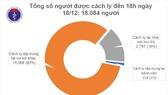 1.266/1.410 bệnh nhân Covid-19 ở Việt Nam khỏi bệnh