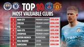 Man.City dẫn đầu tốp 10 đội hình có giá trị nhất của bóng đá thế giới.