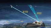 Mô hình dự án công nghệ giám sát  các vật thể không gian của Hàn Quốc