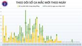 14 ngày Việt Nam không ghi nhận thêm ca lây nhiễm trong cộng đồng
