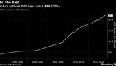 Biểu đồ nợ quốc gia của Mỹ, với mức đỉnh đã vượt mốc 22 ngàn tỉ USD. Nguồn: Bloomberg