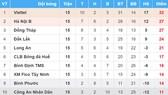 Bảng xếp hạng vòng 15-Giải bóng đá Hạng nhất Quốc gia - An Cường 2018: Viettel lao về đích