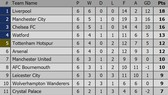 Bảng xếp hạng các giải bóng đá hàng đầu châu Âu (mới cập nhật)