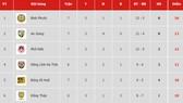 Bảng xếp hạng vòng 7-Giải Hạng nhất Quốc gia LS 2019 (ngày 19-5): Bình Phước lấy lại ngôi đầu
