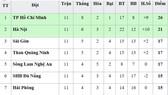 Bảng xếp hạng vòng 11 V.League 2019: TPHCM vững ngôi đầu, Quảng Nam xếp cuối