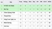 Bảng xếp hạng vòng 13 - V.League 2019: TP Hồ Chí Minh chỉ còn hơn Hà Nội 2 điểm