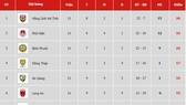 Bảng xếp hạng vòng 11 Giải Hạng nhất Quốc gia LS 2019: Bình Phước xuống thứ ba