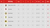 Bảng xếp hạng vòng 12 Giải Hạng nhất Quốc gia LS 2019 (ngày 6-7)