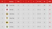 Bảng xếp hạng vòng 12-Giải Hạng nhất Quốc gia LS 2019 (ngày 7-7)