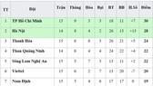 Bảng xếp hạng vòng 15-V.League 2019 (ngày 12-7): TP Hồ Chí Minh trở lại ngôi đầu