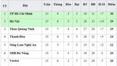 Bảng xếp hạng vòng 15 - V.League 2019: Hoàng Anh Gia Lai xuống áp chót