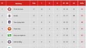 Bảng xếp hạng vòng 17-V.League 2019: Hà Nội theo sát TP Hồ Chí Minh