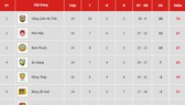 Bảng xếp hạng vòng 15-Giải Hạng nhất Quốc gia LS 2019 (ngày 26-7)