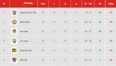 Bảng xếp hạng vòng 15-Giải Hạng nhất Quốc gia LS 2019: Bình Phước qua mặt Phố Hiến