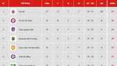 Bảng xếp hạng vòng 21-V.League 2019: Hà Nội vững ngôi đầu, Bình Dương vào tốp 4