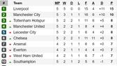 Kết quả, bảng xếp hạng vòng 5-Ngoại hạng Anh 2019-2020: Man.City gục ngã trước Norwich City