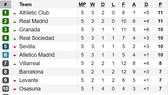 Kết quả, bảng xếp hạng La Liga, Serie A, Bundesliga, Ligue 1 (ngày 23-9)