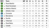 Kết quả, bảng xếp hạng vòng 6 - La Liga 2019-2020: Real Madrid vươn lên ngôi đầu