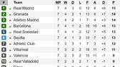 Kết quả, bảng xếp hạng các giải La Liga, Serie A, Bundesliga và Ligue 1 (ngày 30-9)