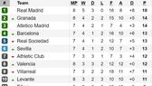 Kết quả, bảng xếp hạng vòng 8 - La Liga: Real Madrid giữ vững ngôi đầu