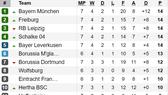 Kết quả, bảng xếp hạng vòng 7-Bundesliga: Bayern Munich chịu trận thua đầu tiên