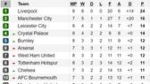 Kết quả, bảng xếp hạng Premier League (đêm 5-10): Crystal Palace vào tốp 4