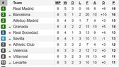 Kết quả, bảng xếp hạng vòng 8 - La Liga: Barcelona lên ngôi nhì