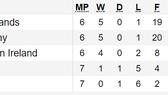 Kết quả, bảng xếp hạng vòng loại EURO 2020: Đức, Hà Lan, Bỉ cùng thắng