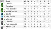 Kết quả, bảng xếp hạng La Liga và Serie A (rạng sáng 28-10)