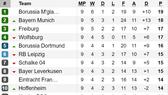 Kết quả, bảng xếp hạng Bundesliga và Ligue 1 (rạng sáng 28-10)