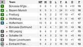 Bảng xếp hạng và lịch thi đấu vòng 10 - Bundesliga 2019-2020
