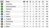 Vòng 11-Serie A 2019-2020: Đại chiến AS Roma - Napoli