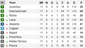Bảng xếp hạng, kết quả vòng 11 - Serie A: Juventus trở lại ngôi đầu