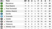 Bảng xếp hạng vòng vòng 12-La Liga: Real Sociedad ngang điểm với Barcelona và Real Madrid